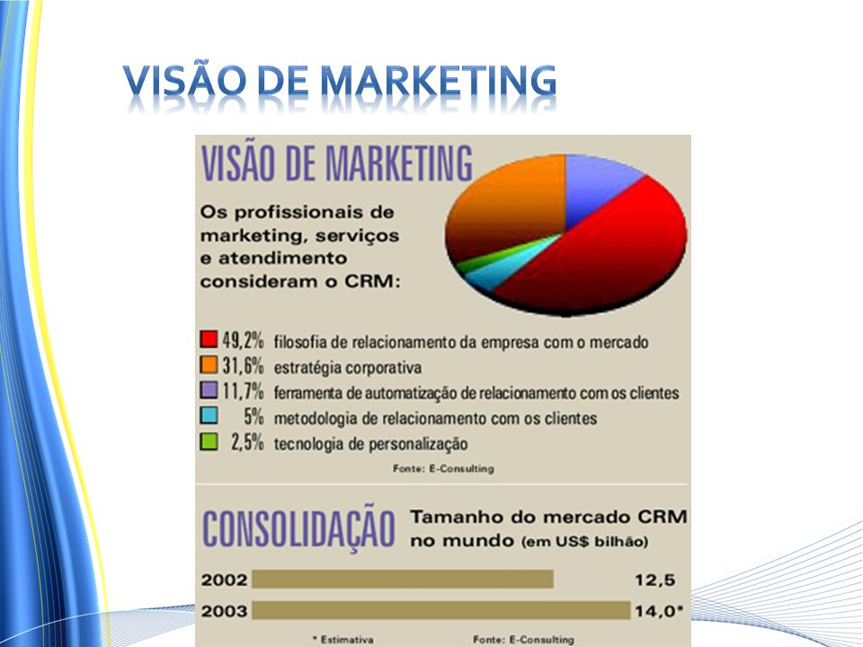 Visão de Marketing