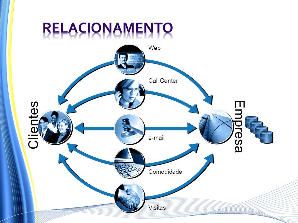 Relacionamento Empresa Clientes Web Call Center e-mail Comodidade
