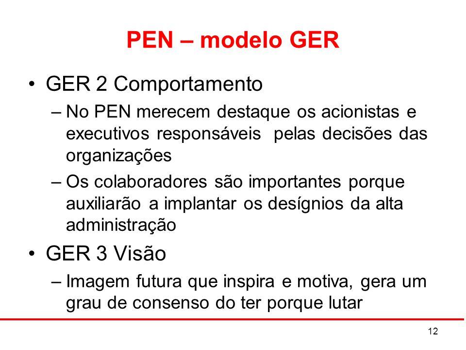 PEN – modelo GER GER 2 Comportamento GER 3 Visão