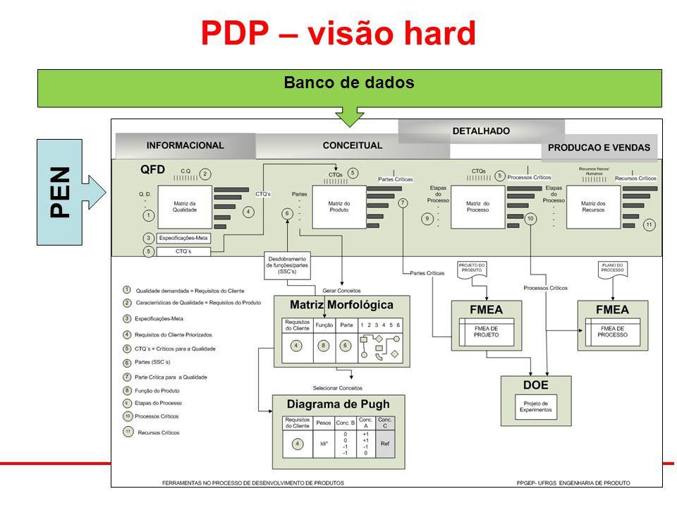 PDP – visão hard Banco de dados PEN