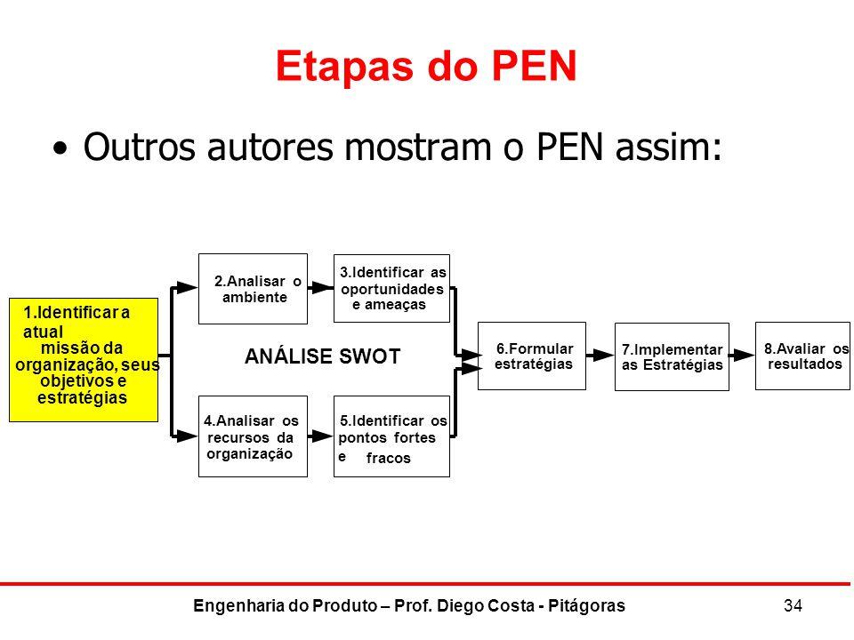 Engenharia do Produto – Prof. Diego Costa - Pitágoras