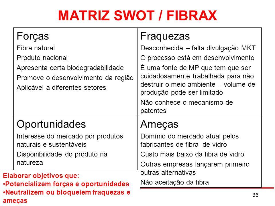 MATRIZ SWOT / FIBRAX Forças Fraquezas Oportunidades Ameças