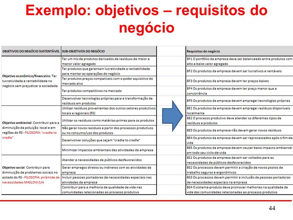 Exemplo: objetivos – requisitos do negócio