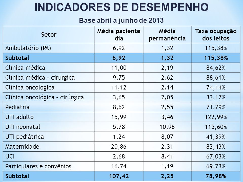INDICADORES DE DESEMPENHO Taxa ocupação dos leitos