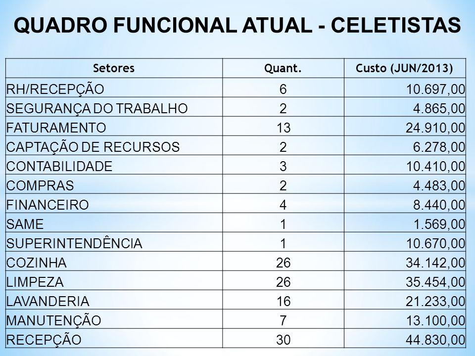 QUADRO FUNCIONAL ATUAL - CELETISTAS