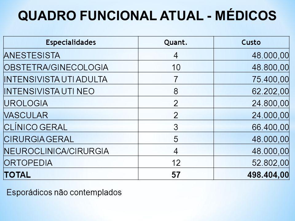 QUADRO FUNCIONAL ATUAL - MÉDICOS