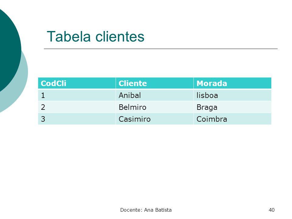 Tabela clientes CodCli Cliente Morada 1 Anibal lisboa 2 Belmiro Braga