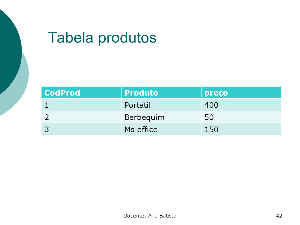 Tabela produtos CodProd Produto preço 1 Portátil 400 2 Berbequim 50 3