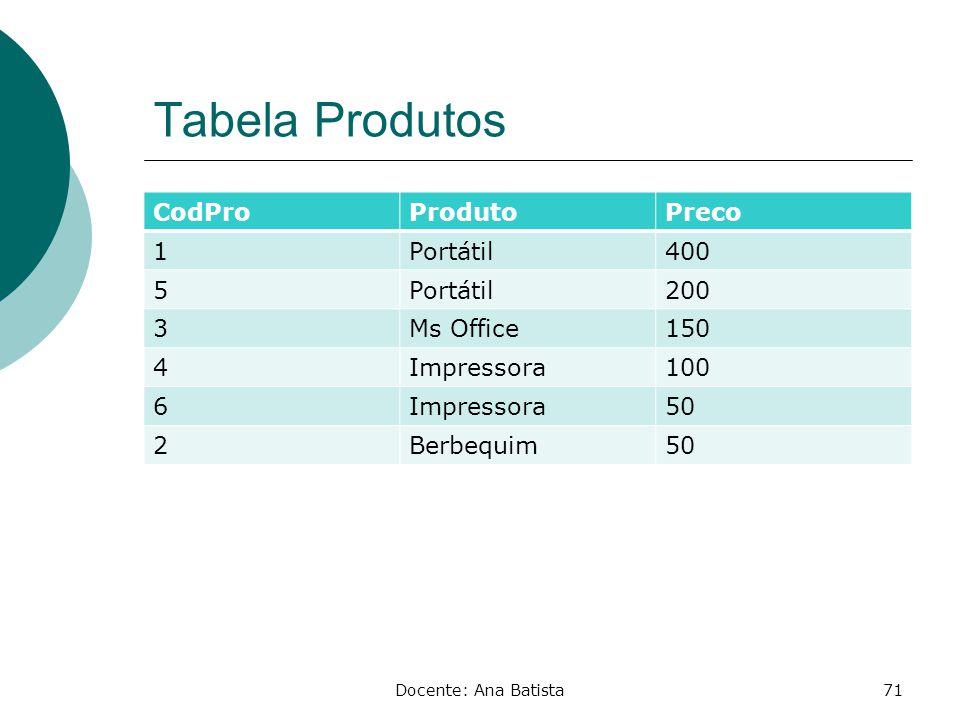 Tabela Produtos CodPro Produto Preco 1 Portátil 400 5 200 3 Ms Office