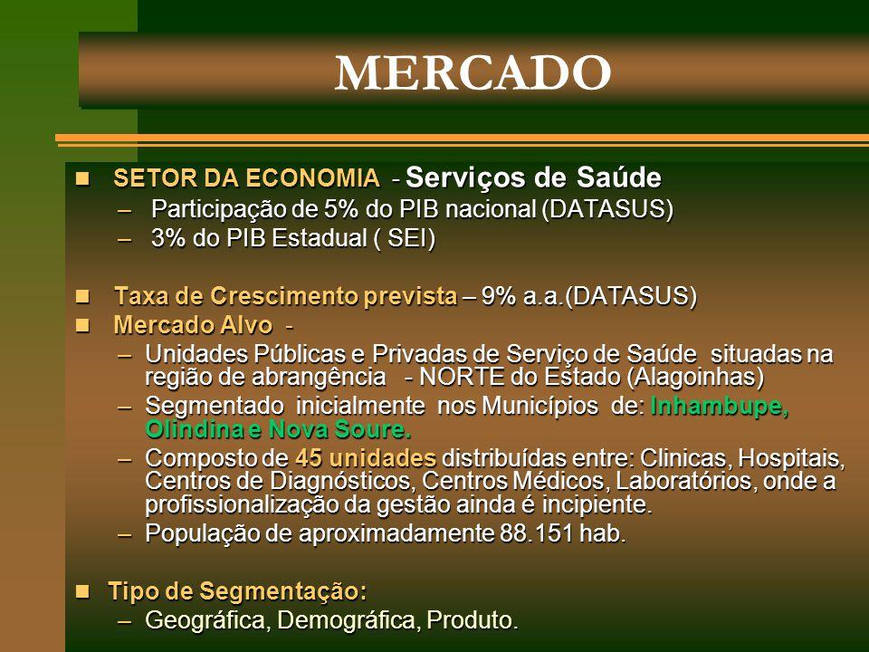 MERCADO SETOR DA ECONOMIA - Serviços de Saúde