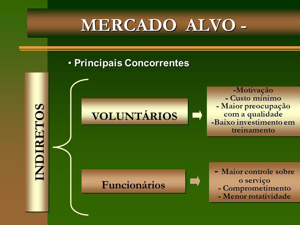 MERCADO ALVO - INDIRETOS VOLUNTÁRIOS Funcionários