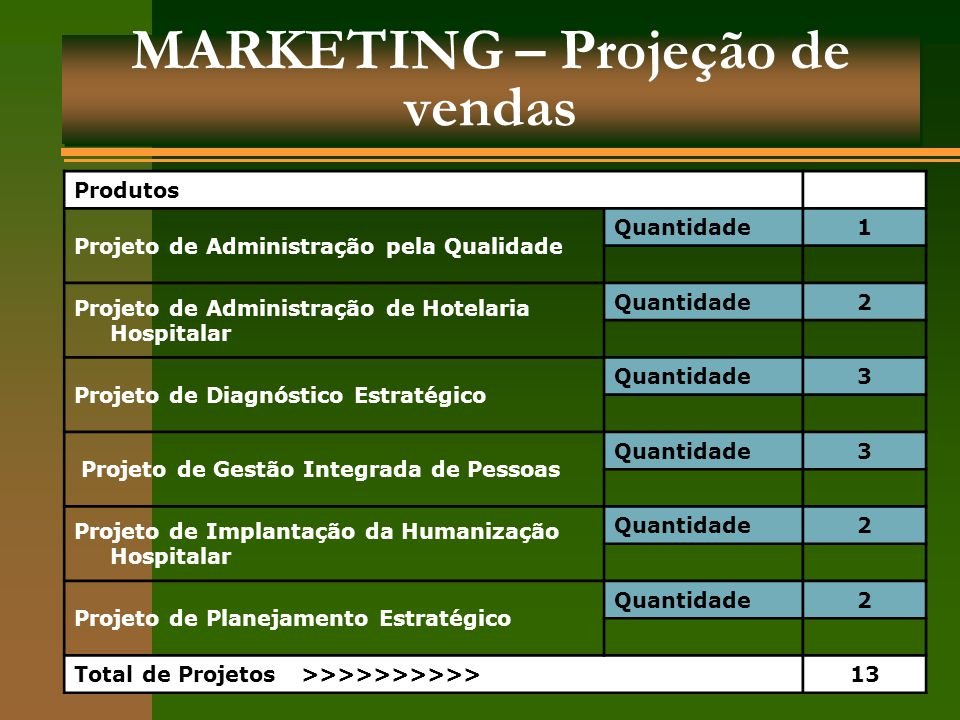 MARKETING – Projeção de vendas