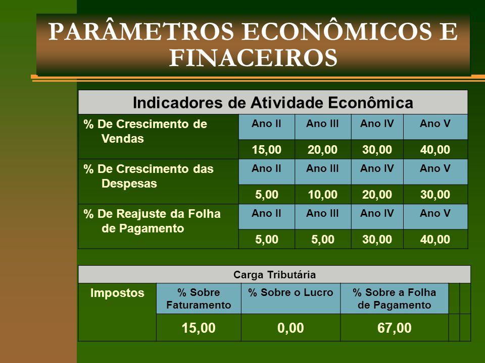 PARÂMETROS ECONÔMICOS E FINACEIROS
