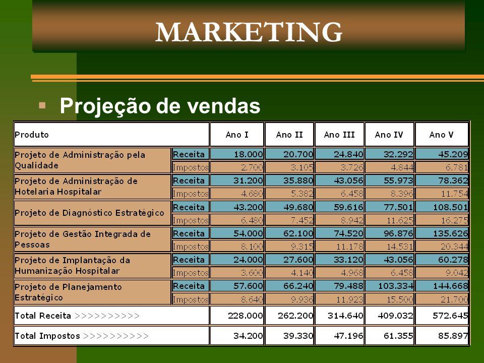 MARKETING Projeção de vendas Guilhermina Almeida