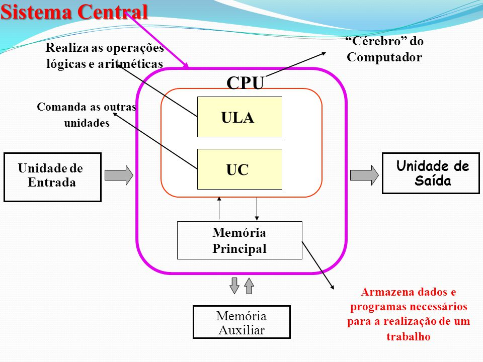 Sistema Central CPU ULA UC Cérebro do Computador