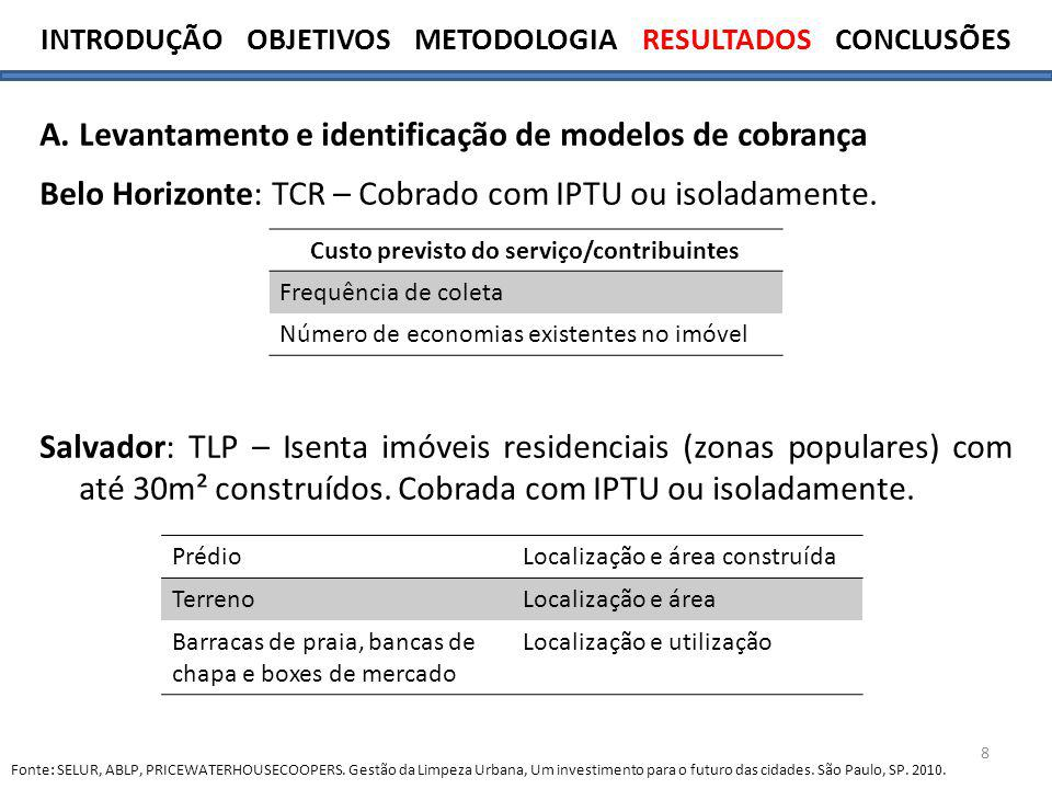 INTRODUÇÃO OBJETIVOS METODOLOGIA RESULTADOS CONCLUSÕES