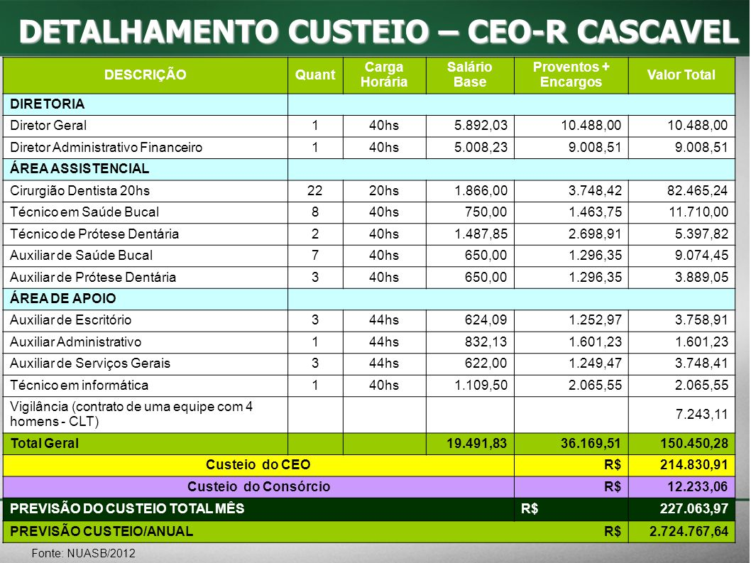 DETALHAMENTO CUSTEIO – CEO-R CASCAVEL
