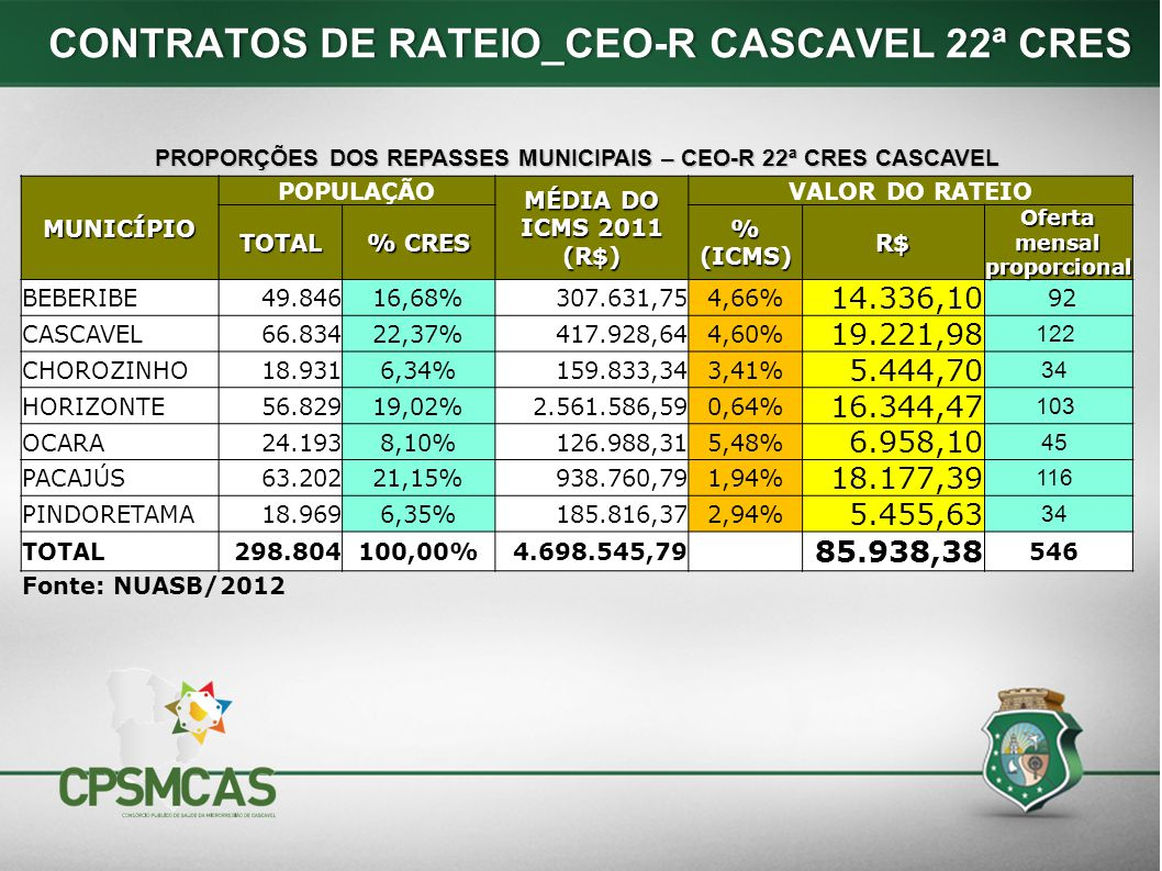 CONTRATOS DE RATEIO_CEO-R CASCAVEL 22ª CRES