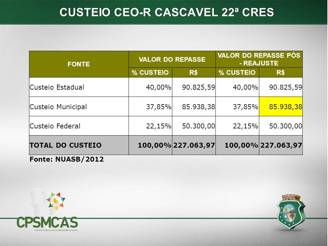 CUSTEIO CEO-R CASCAVEL 22ª CRES VALOR DO REPASSE PÓS - REAJUSTE