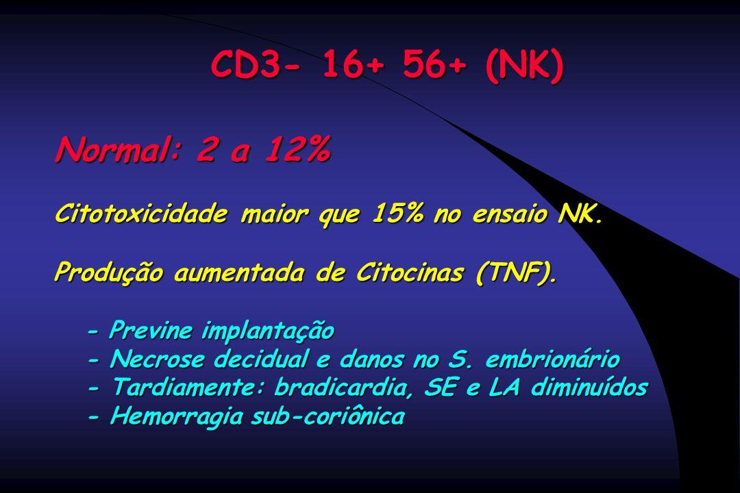 CD3- 16+ 56+ (NK) Normal: 2 a 12% Citotoxicidade maior que 15% no ensaio NK. Produção aumentada de Citocinas (TNF).