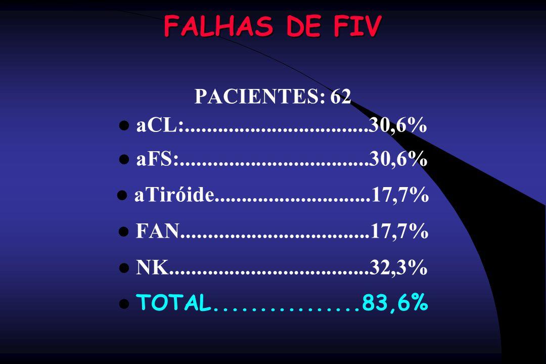 FALHAS DE FIV PACIENTES: 62