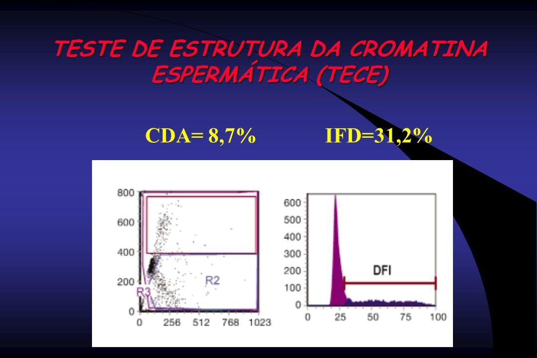 TESTE DE ESTRUTURA DA CROMATINA ESPERMÁTICA (TECE)