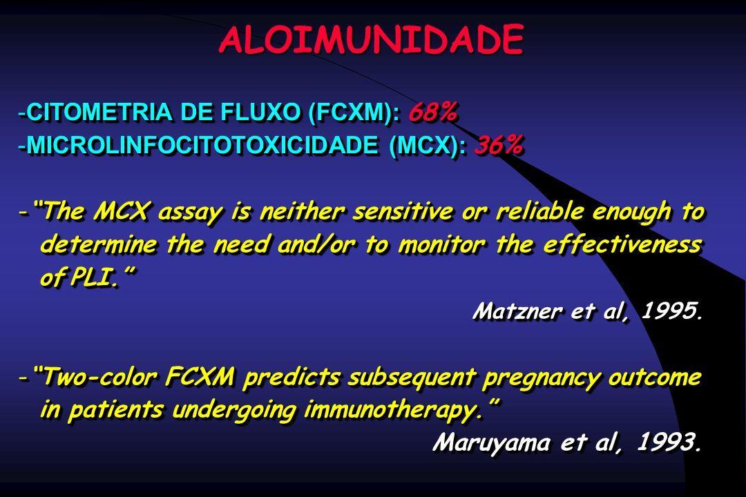 ALOIMUNIDADE CITOMETRIA DE FLUXO (FCXM): 68%