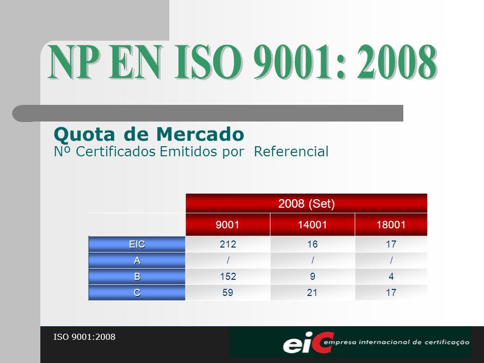 NP EN ISO 9001: 2008 Quota de Mercado Nº Certificados Emitidos por Referencial. 2008 (Set) 9001.