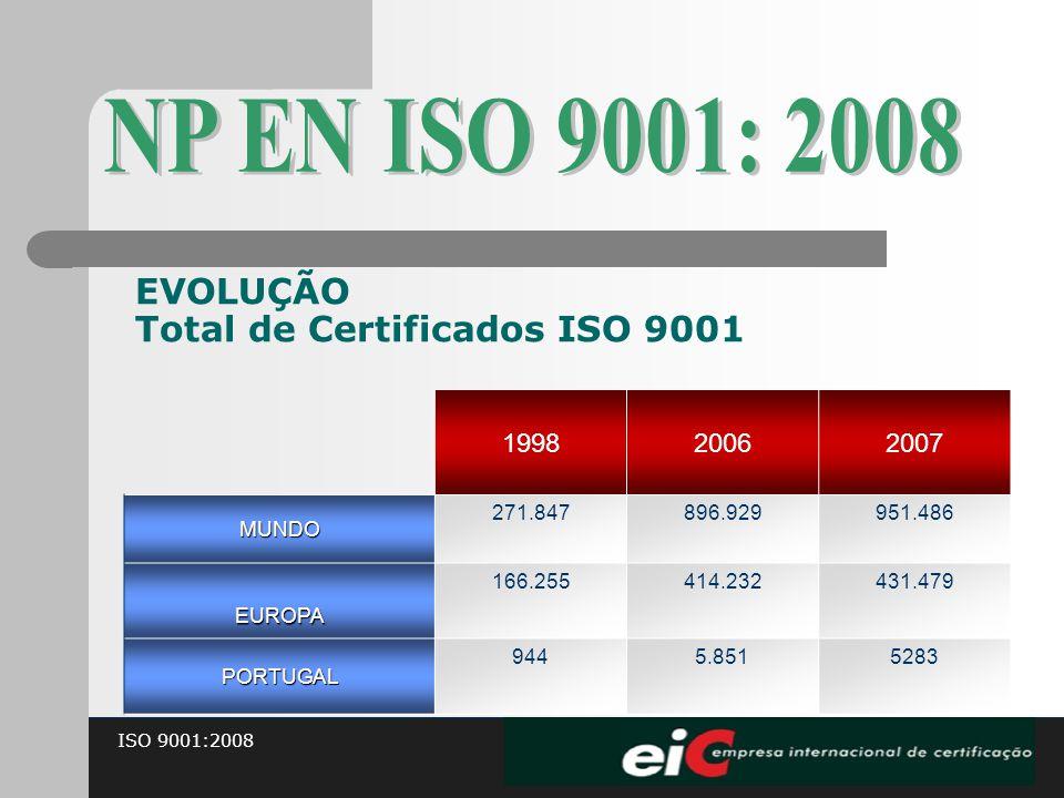 NP EN ISO 9001: 2008 EVOLUÇÃO Total de Certificados ISO 9001 1998 2006