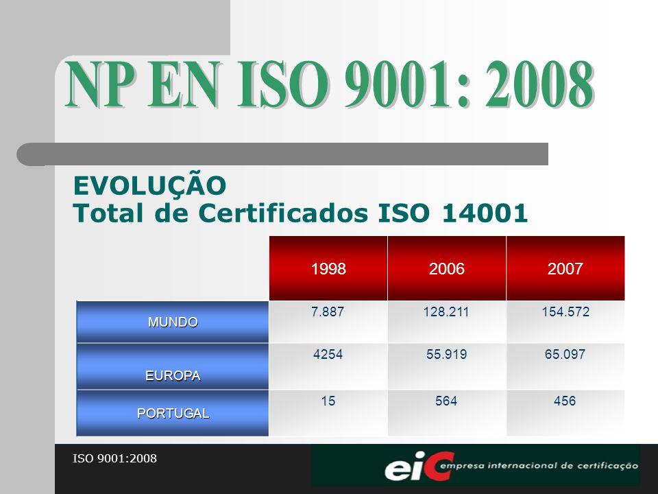 NP EN ISO 9001: 2008 EVOLUÇÃO Total de Certificados ISO 14001 1998