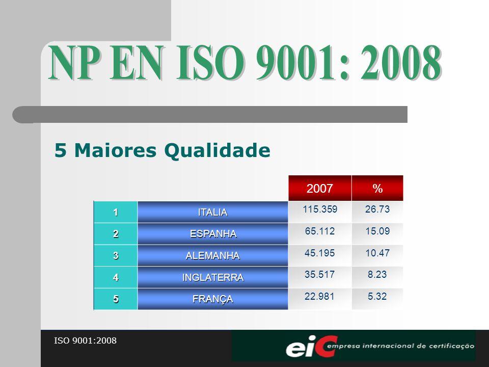 NP EN ISO 9001: 2008 5 Maiores Qualidade 2007 % 1 ITALIA 115.359 26.73