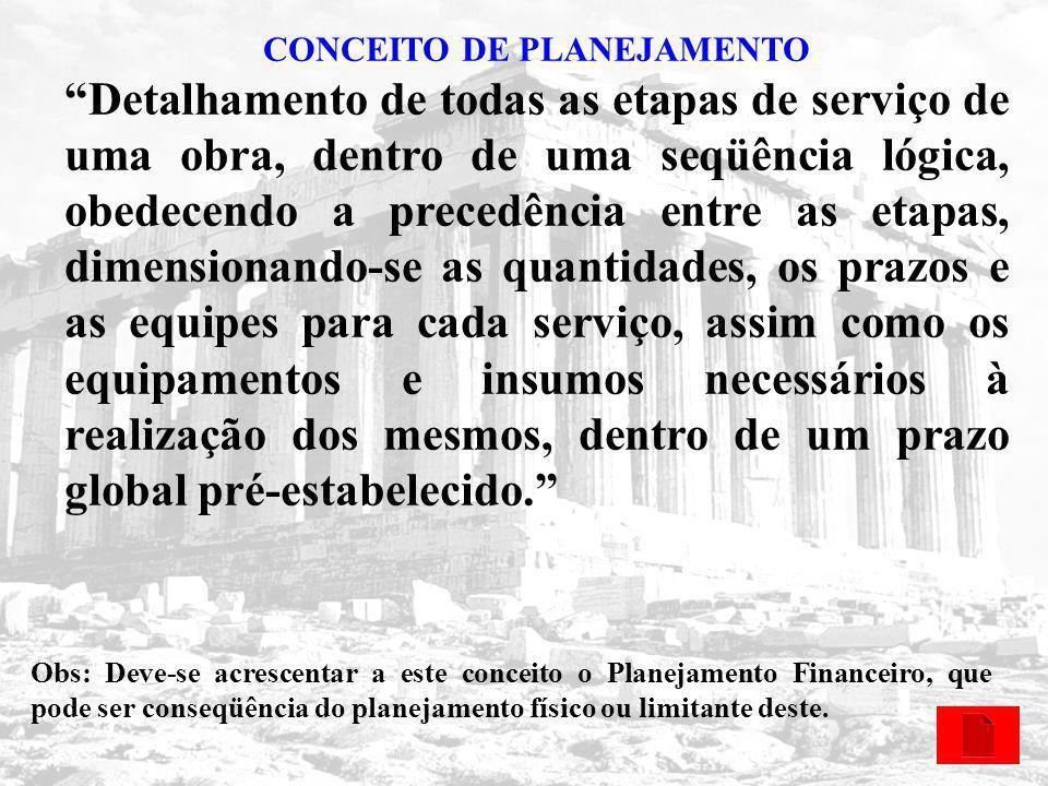 CONCEITO DE PLANEJAMENTO