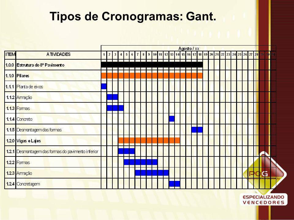 Tipos de Cronogramas: Gant.