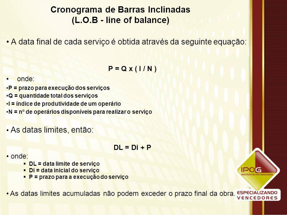 Cronograma de Barras Inclinadas (L.O.B - line of balance)