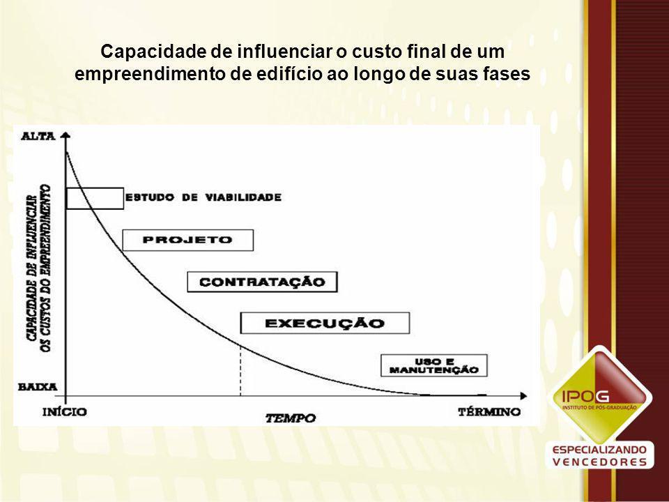 Capacidade de influenciar o custo final de um empreendimento de edifício ao longo de suas fases