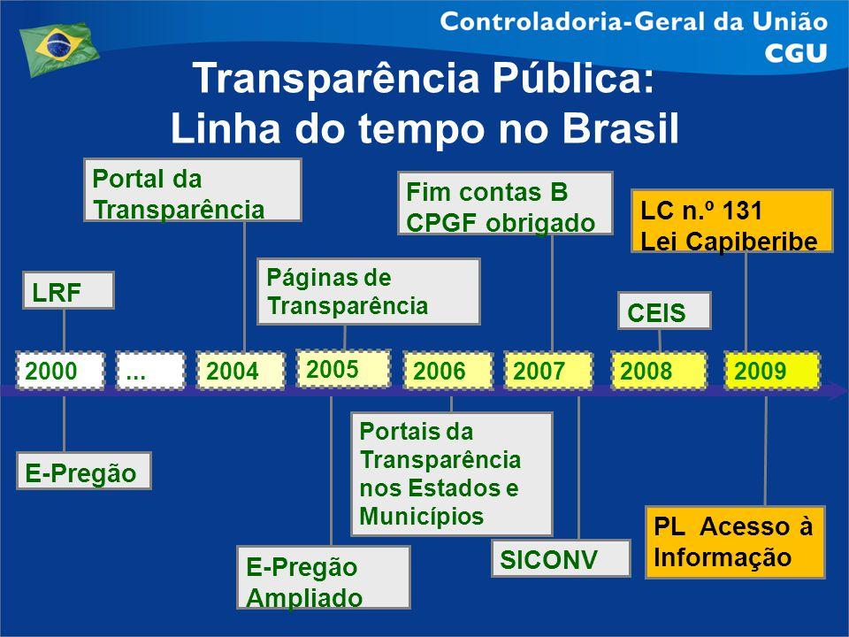 Transparência Pública: Linha do tempo no Brasil