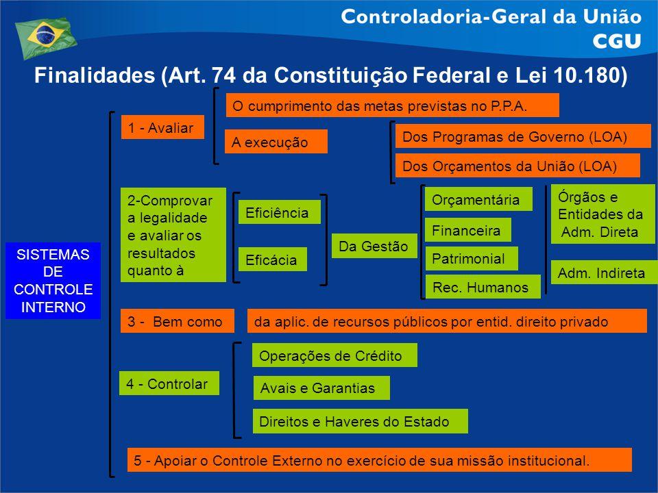 Finalidades (Art. 74 da Constituição Federal e Lei 10.180)