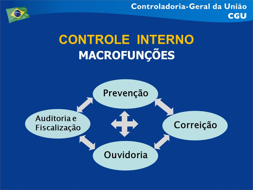 CONTROLE INTERNO MACROFUNÇÕES Prevenção Correição Ouvidoria