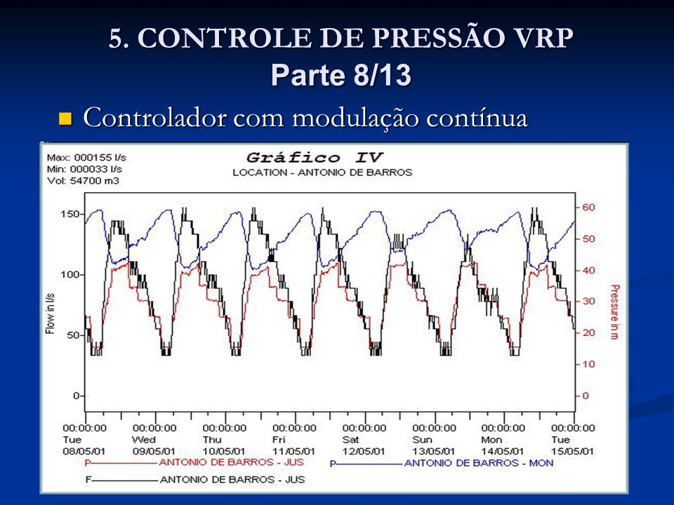 5. CONTROLE DE PRESSÃO VRP Parte 8/13