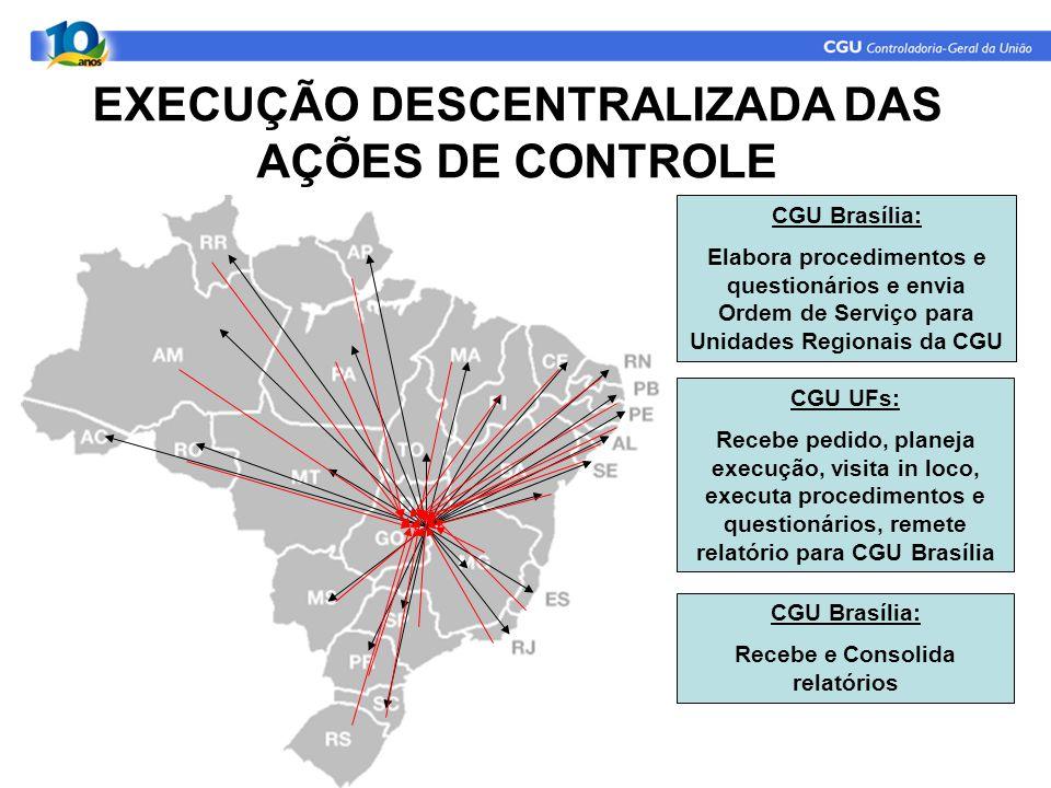 EXECUÇÃO DESCENTRALIZADA DAS AÇÕES DE CONTROLE