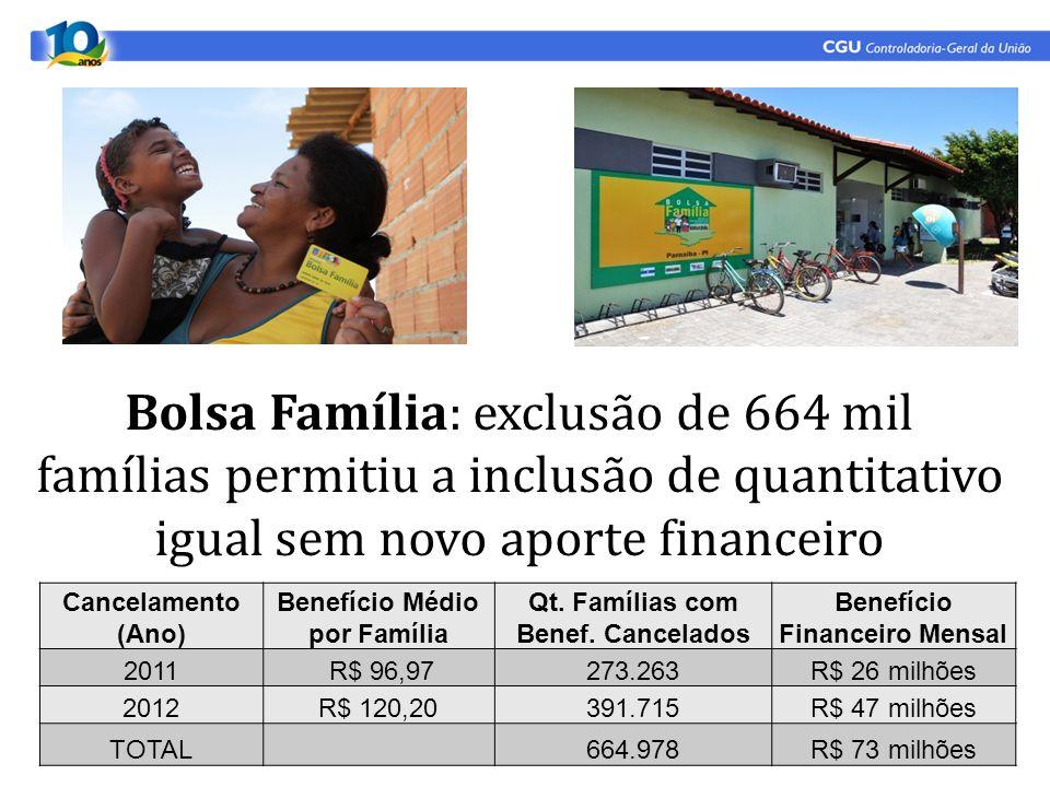 Bolsa Família: exclusão de 664 mil famílias permitiu a inclusão de quantitativo igual sem novo aporte financeiro