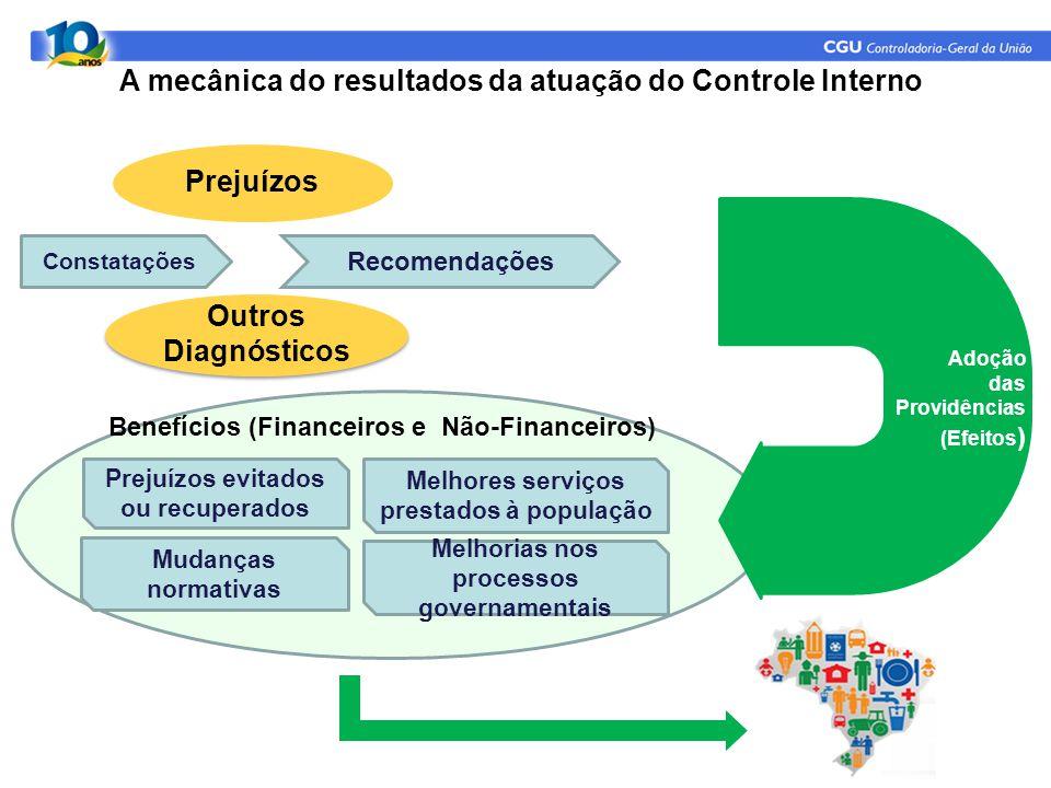 A mecânica do resultados da atuação do Controle Interno
