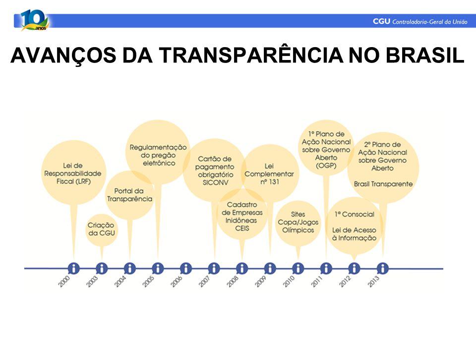 AVANÇOS DA TRANSPARÊNCIA NO BRASIL