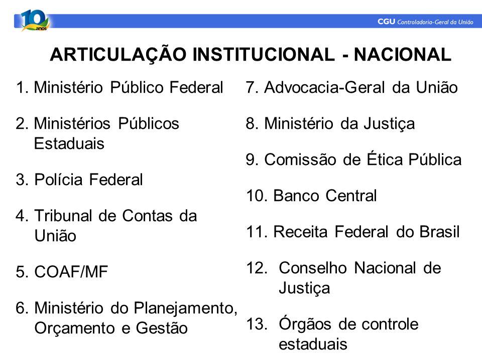 ARTICULAÇÃO INSTITUCIONAL - NACIONAL