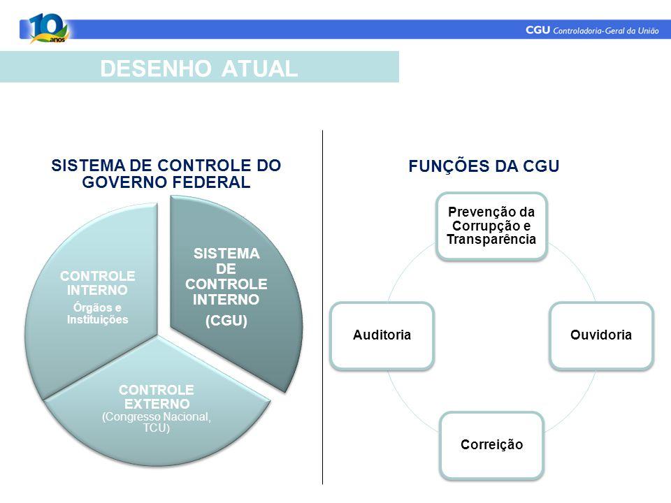 SISTEMA DE CONTROLE DO GOVERNO FEDERAL
