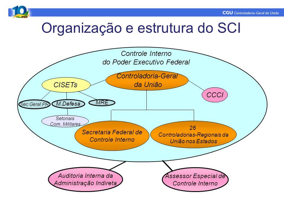 Organização e estrutura do SCI
