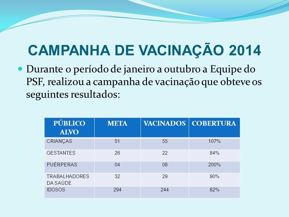 CAMPANHA DE VACINAÇÃO 2014