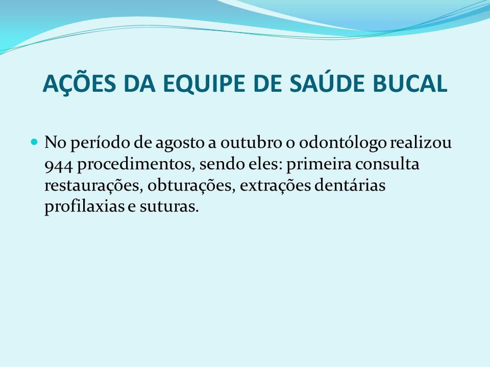 AÇÕES DA EQUIPE DE SAÚDE BUCAL