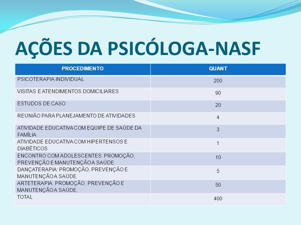 AÇÕES DA PSICÓLOGA-NASF