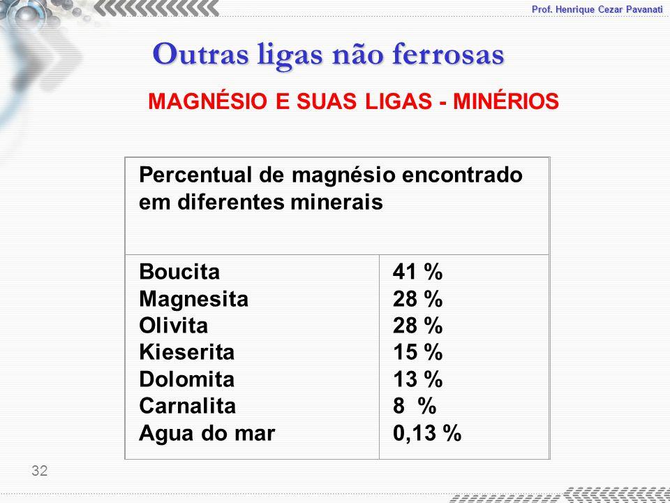 MAGNÉSIO E SUAS LIGAS - MINÉRIOS